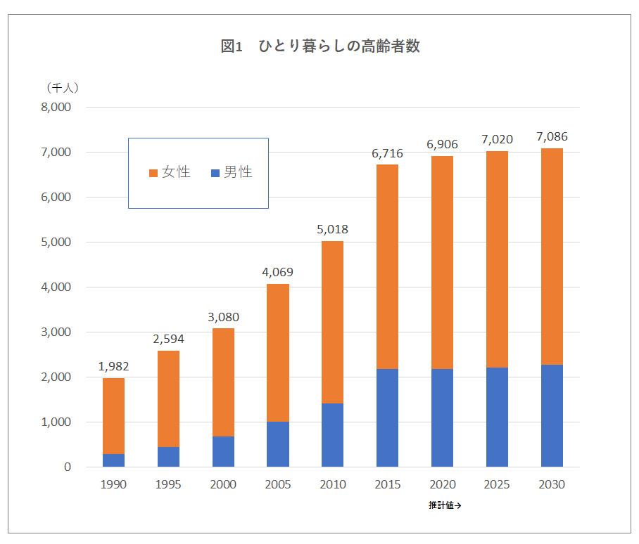 ひとり暮らしの高齢数グラフ