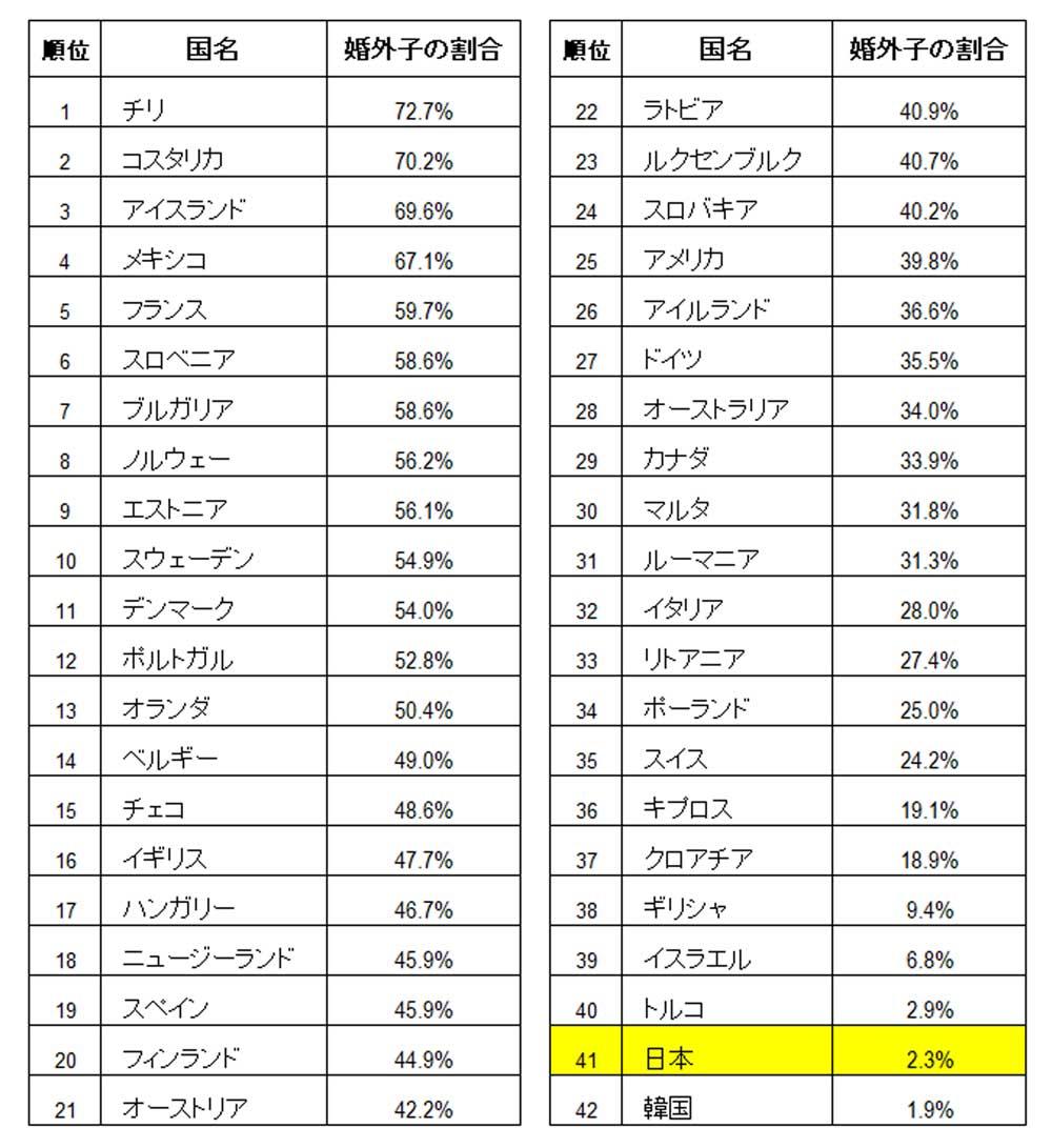 婚外子割合の国際比較‗表