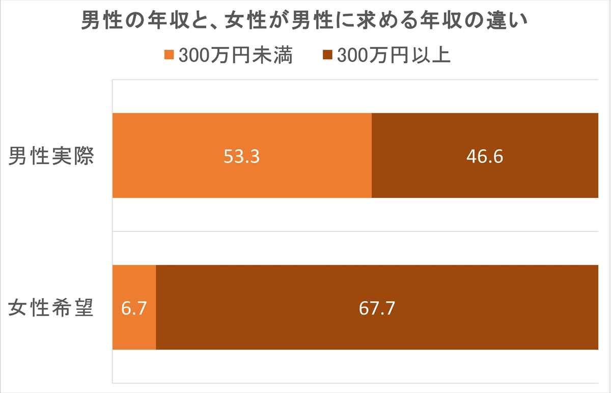男性の年収と、女性が男性に求める年収の違い