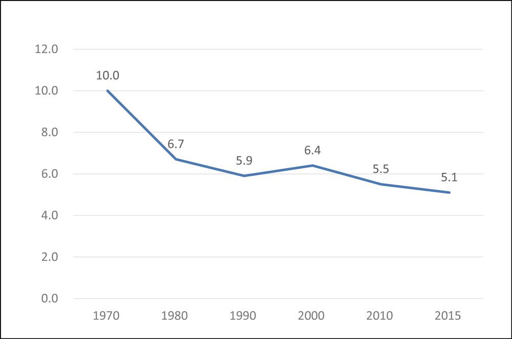 婚姻率の推移_グラフ