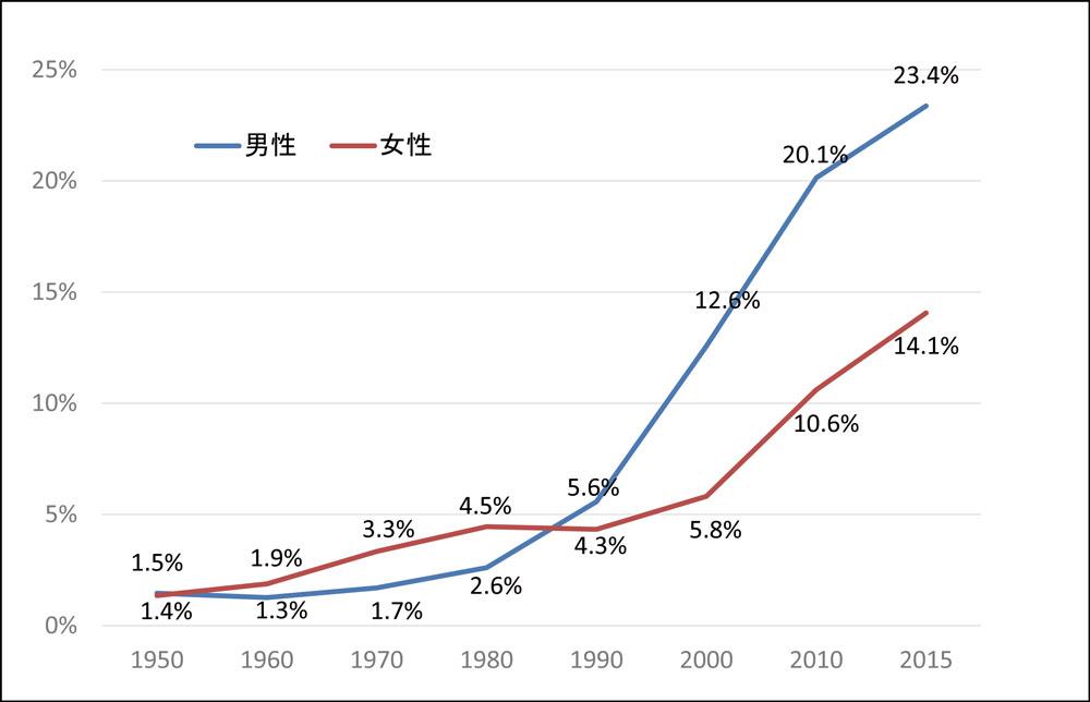 未婚率の推移_グラフ