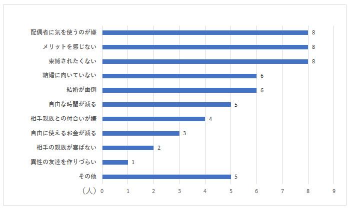 お独り様アンケート グラフーQ10