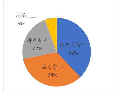 お独り様アンケート グラフーQ12