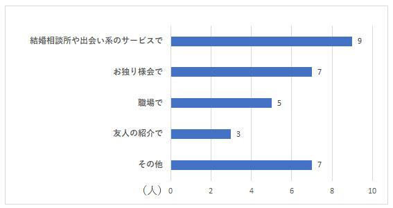お独り様アンケート グラフーQ13