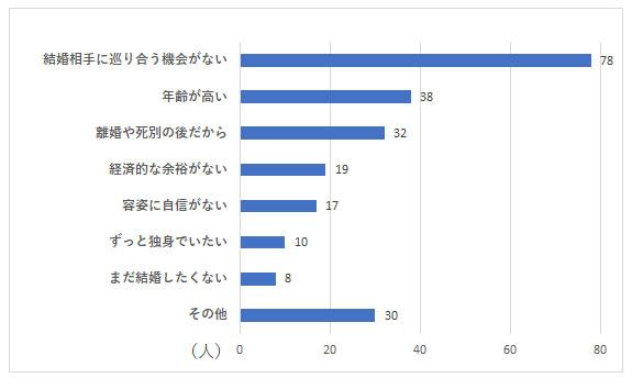 お独り様アンケート グラフーQ2