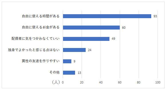 お独り様アンケート グラフーQ3