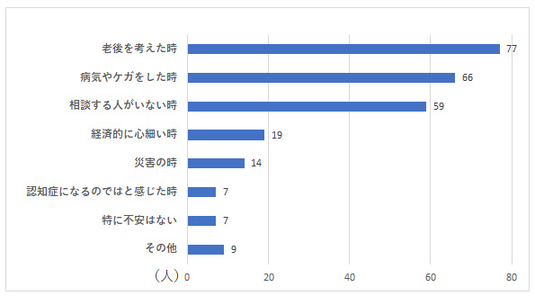 お独り様アンケート グラフーQ4
