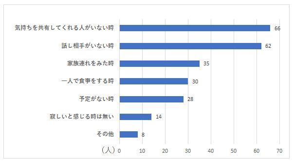 お独り様アンケート グラフーQ5