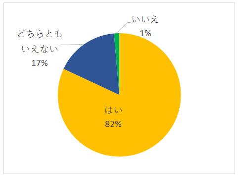 お独り様アンケート グラフーQ6