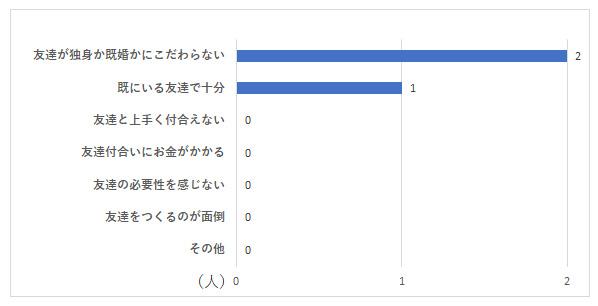 お独り様アンケート グラフーQ8