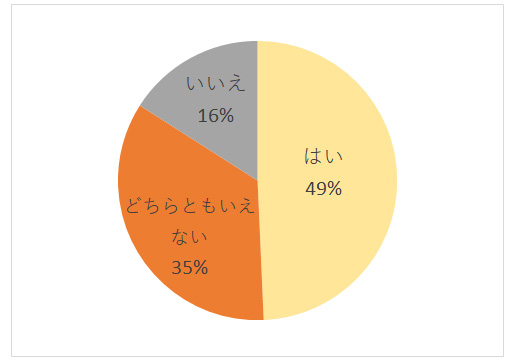 お独り様アンケート グラフーQ9