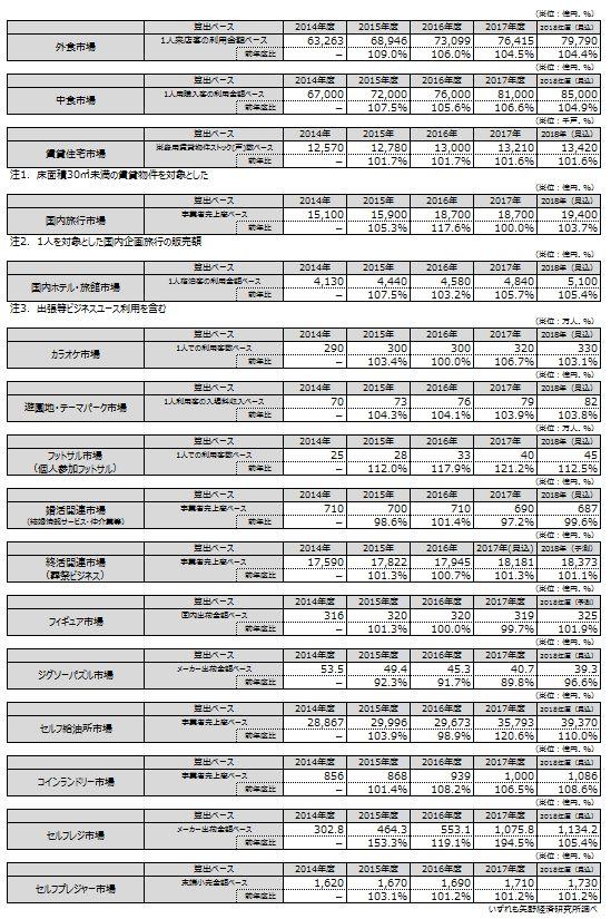 おひとりさま市場の調査結果(矢野経済研究所)