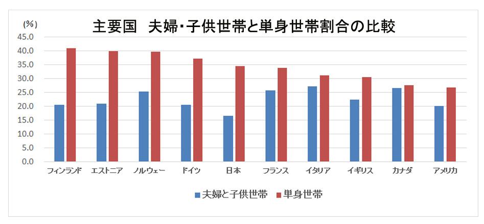 主要国 単身世帯と夫婦子供世帯の割合比較
