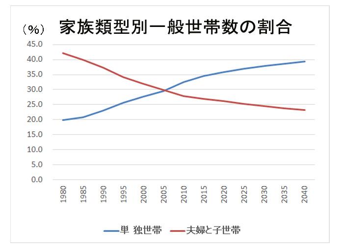 単身世帯等の年次別推移