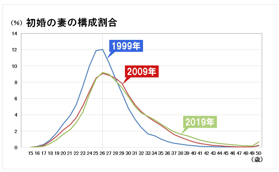 初婚の妻の年齢の構成割合