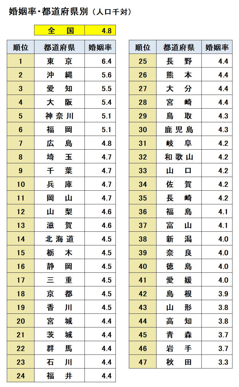 婚姻数の現状-都道府県別