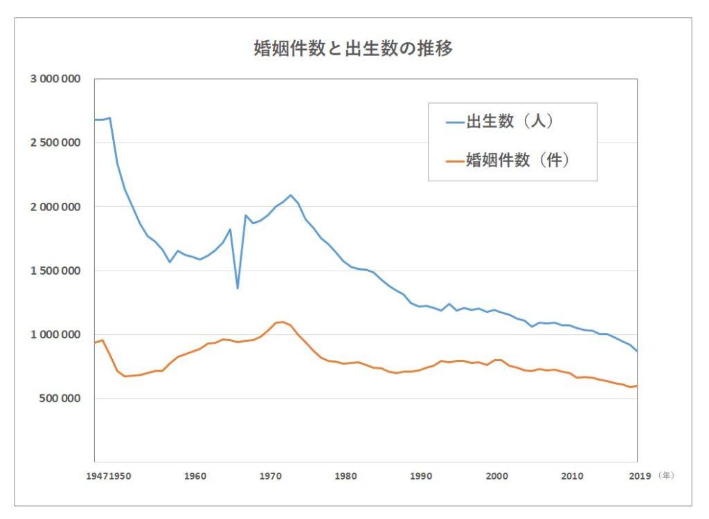 婚姻数・出生数年次推移グラフ